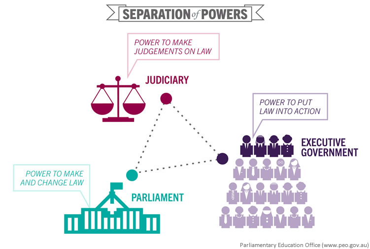 essay on the separation of powers A discussion of the constitutional topic of separation of powers.